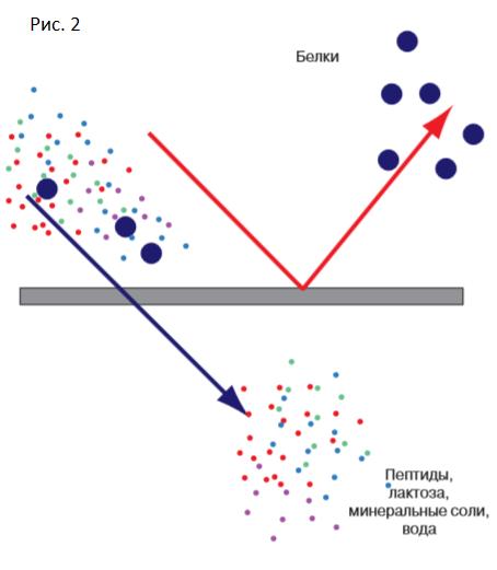 Для полноценного белкового питания можно использовать пептиды туринабол без пкт